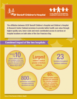 Children's Hospital & Research Center Oakland Completes