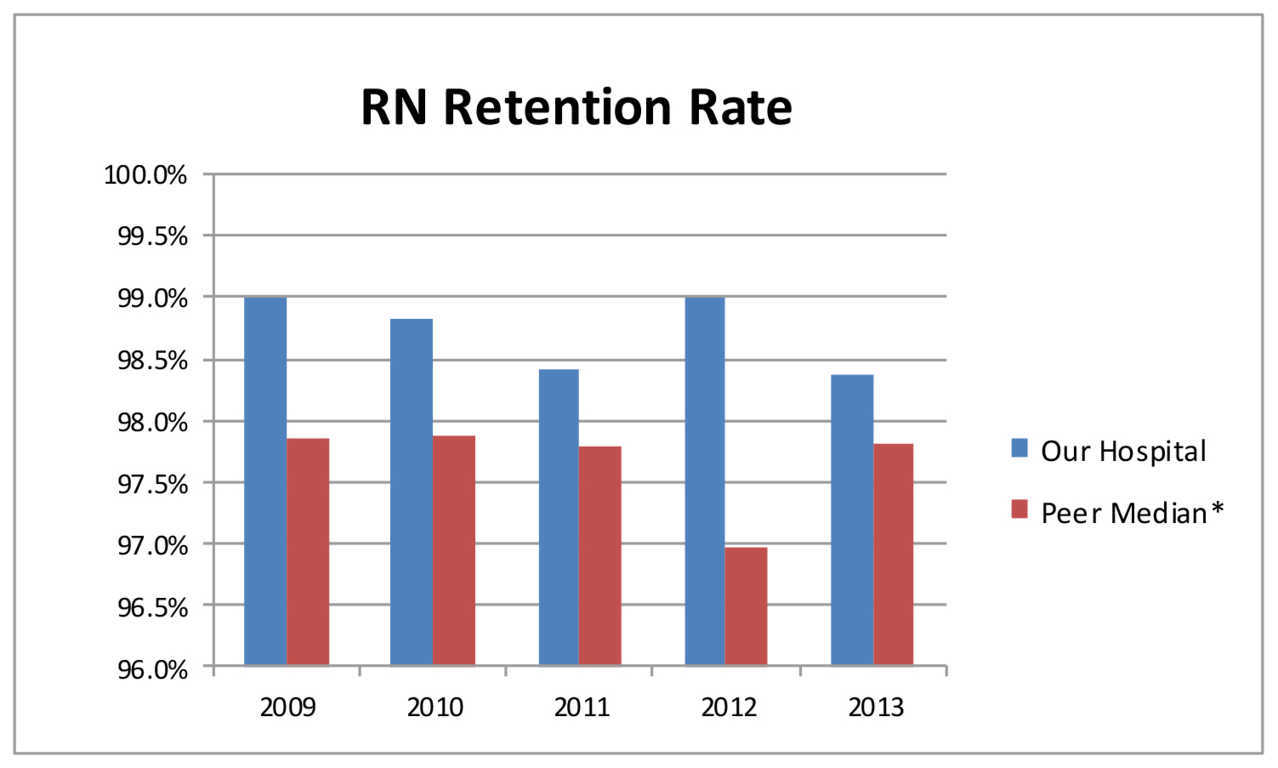 Retention of Our Registered Nurse Work Force | UCSF Benioff