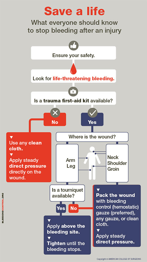 Stop a Bleed Infographic